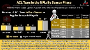 Anterior Cruciate Ligament (ACL) Tears in the NFL: Beware of the Pre-Season, the Most Dangerous Time of Year