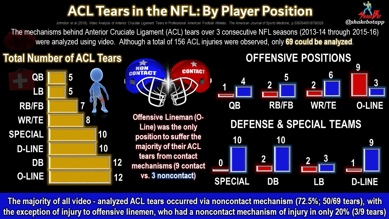 Anterior Cruciate Ligament (ACL) Tears in the NFL: The Majority are Not Caused By Contact