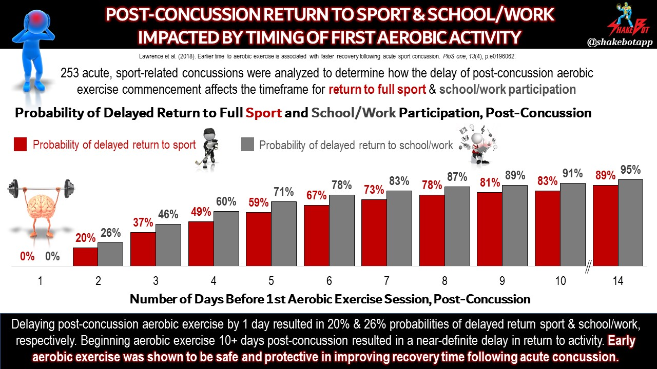 Earlier Time to Aerobic Exercise is Associated with Faster Recovery Following Acute Sport Concussion