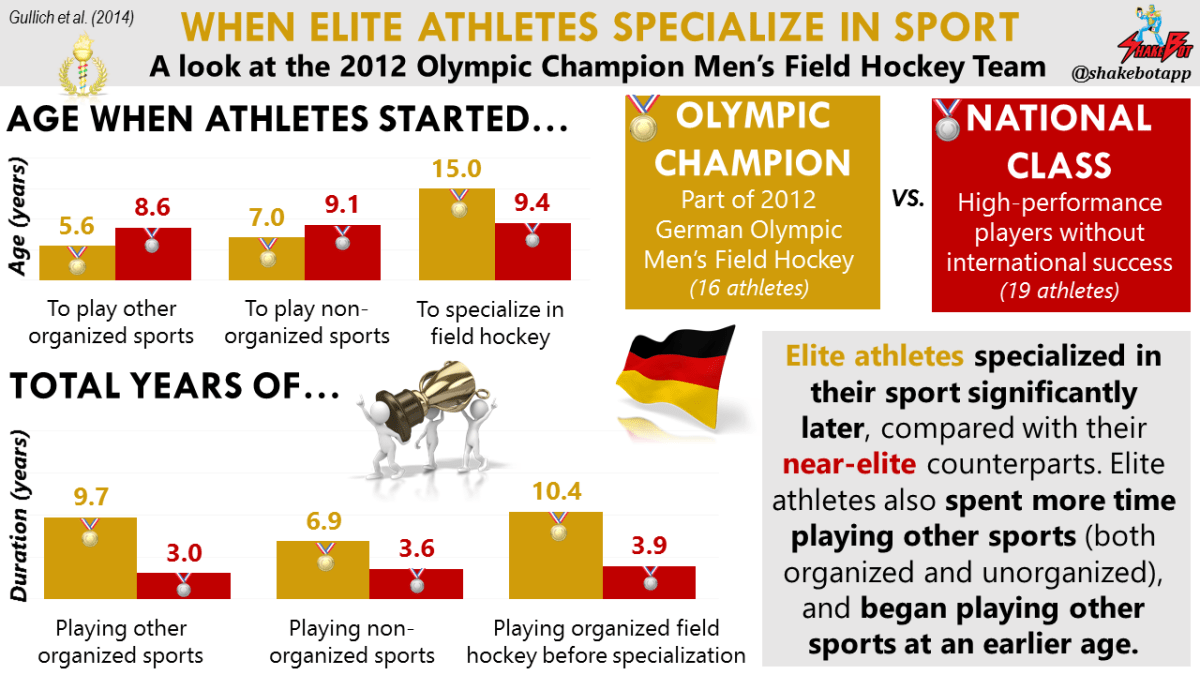 In this study of high-level German athletes, elite athletes specialized in their sport significantly later, compared with their near-elite counterparts. Elite athletes also spent more time playing other sports (both organized and unorganized), and began playing other sports at an earlier age.