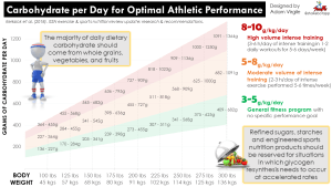 Daily Carbohydrate Recommendations for Optimal Athletic Performance