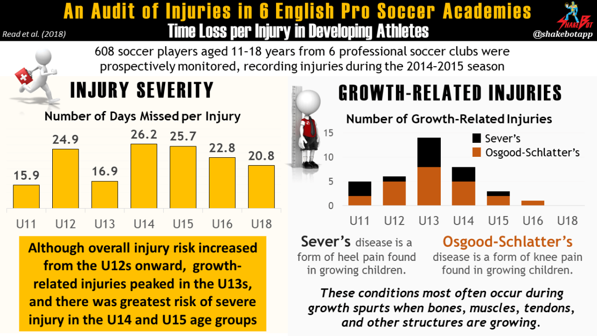 Audit-of-Injuries-in-6-English-Elite-Soccer-Teams-Specialization-Injury-Risk