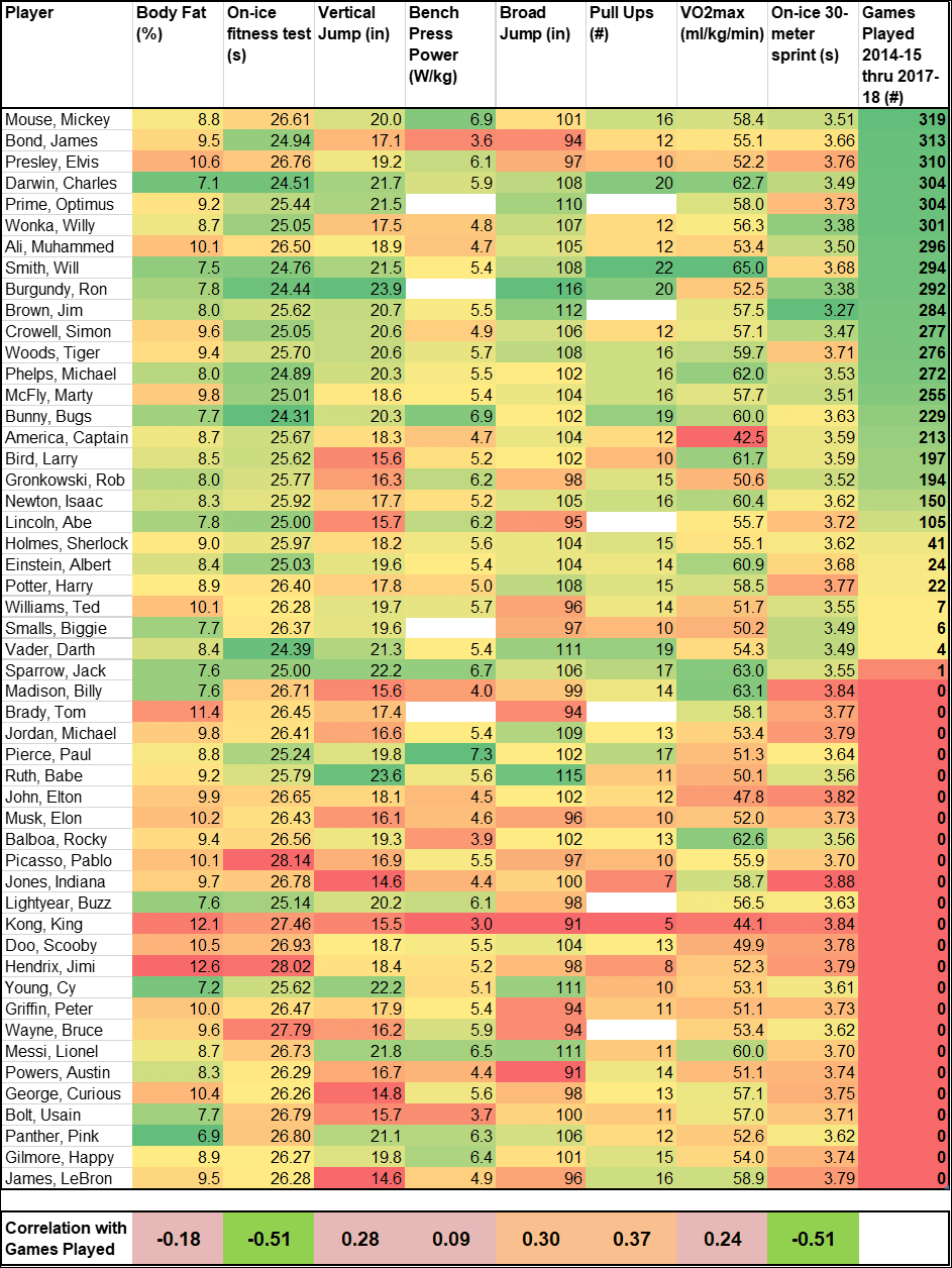 NHL-Training-Camp-Correlations-with-On-Ice-Performance