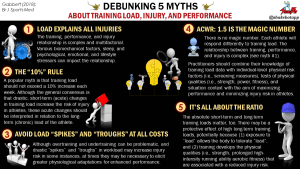 Debunking 5 Myths About Training Load, Injury, and Athletic Performance