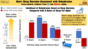 Short Sleep Duration is Associated with Inadequate Hydration: Cross-cultural Evidence from US and Chinese Adults