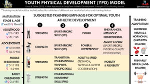 When and How to Implement Resistance Training in Youth