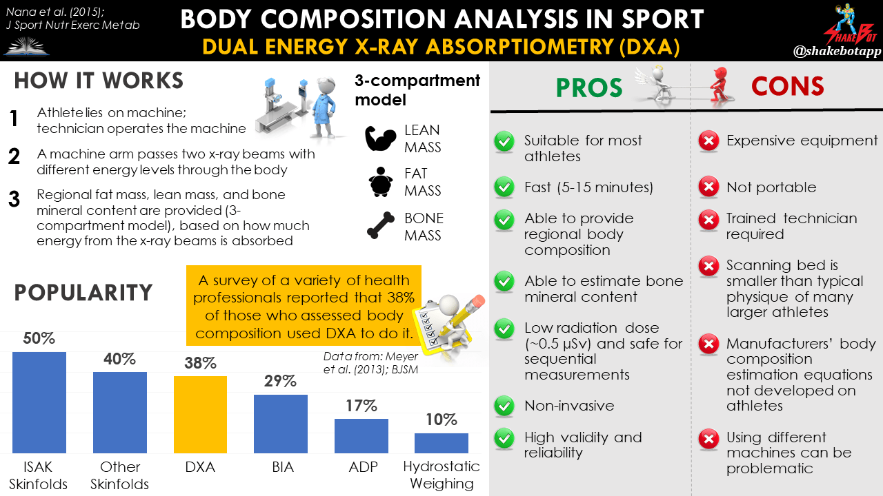Body Composition in Sport: DXA