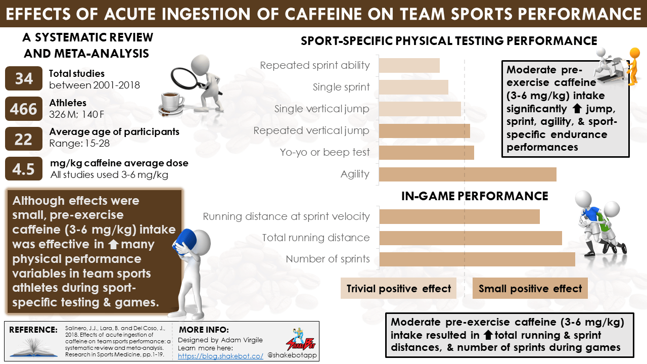Effects of Acute Ingestion of Caffeine on Team Sports Performance: A Systematic Review and Meta-Analysis
