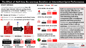 How to Use the Last 3 Minutes of Halftime: The Effect of Halftime Re-warmup Duration on Intermittent Sprint Performance