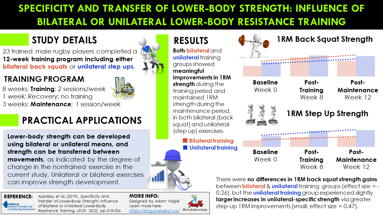 Specificity and Transfer of Lower-Body Strength: Influence of Bilateral vs. Unilateral Lower-Body Resistance Training