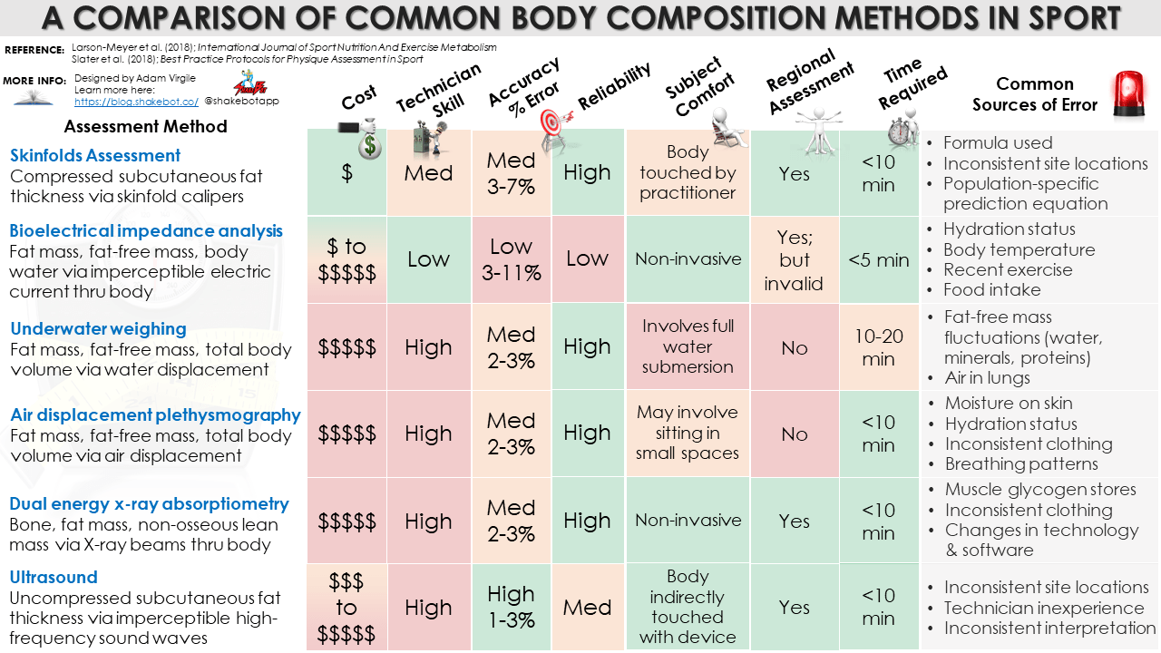 Body Composition in Sport: An Evidence-based Review of Common Assessment Methods