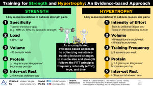 Training for Strength and Hypertrophy: An Evidence-based Approach