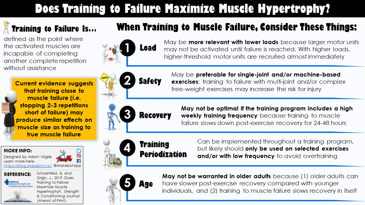 Does Training to Failure Maximize Muscle Hypertrophy?