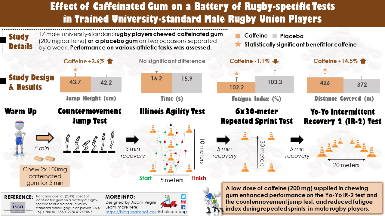 Effect of Caffeinated Gum on a Battery of Rugby-specific Tests in Trained University-standard Male Rugby Union Players