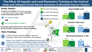 The effect of aquatic and land plyometric training on the vertical jump and delayed onset muscle soreness in Brazilian soccer players