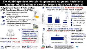 Do Multi-ingredient Protein Supplements Augment Resistance Training-induced Gains In Skeletal Muscle Mass And Strength? A systematic review and meta-analysis of 35 trials