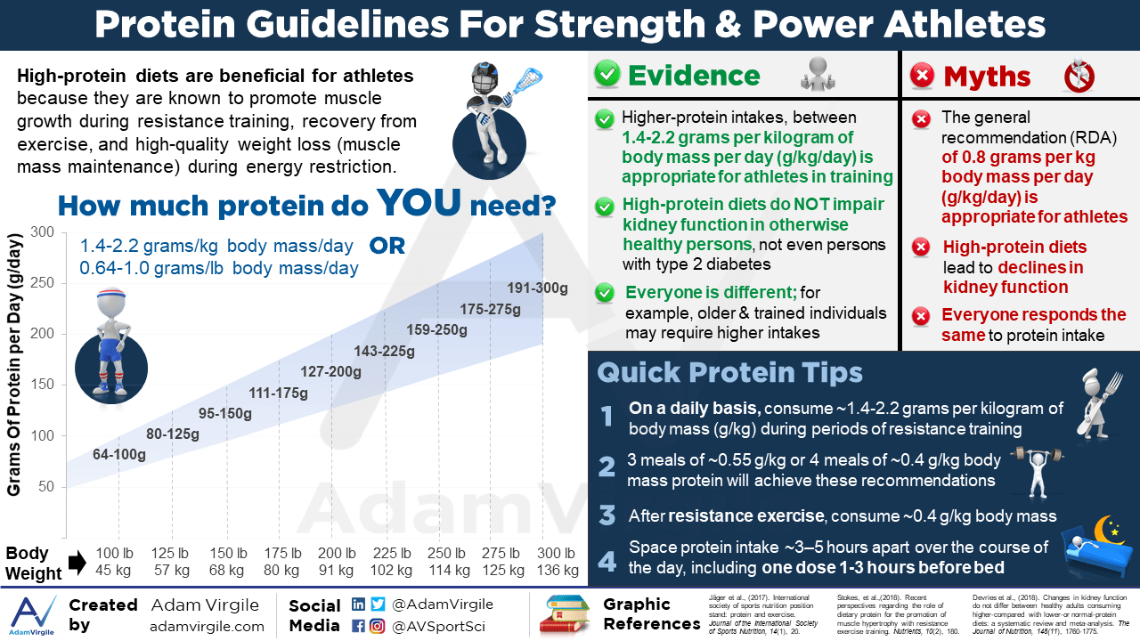 Protein Guidelines For Strength and Power Athletes