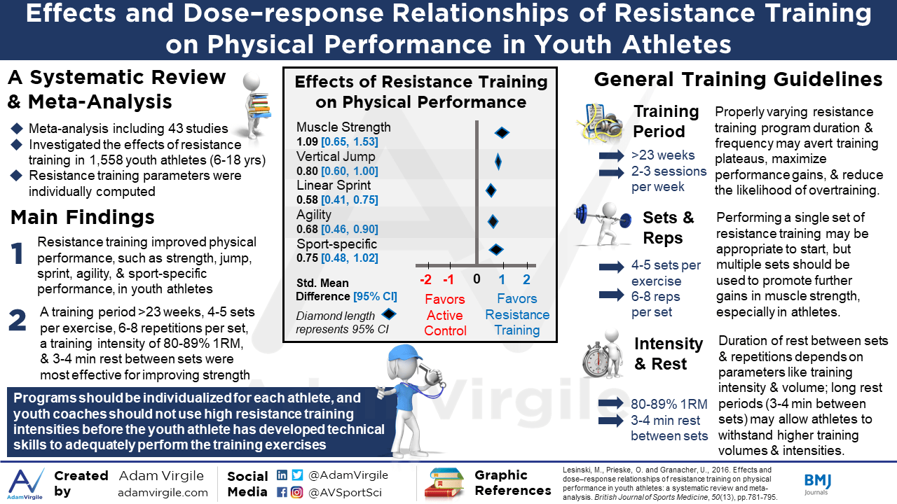 Effects and Dose–response Relationships of Resistance Training on Physical Performance in Youth Athletes