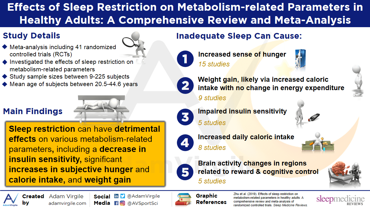 Effects of sleep restriction on metabolism-related parameters in healthy adults: A comprehensive review and meta-analysis of randomized controlled trials