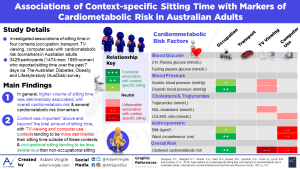 Associations of Context-specific Sitting Time with Markers of Cardiometabolic Risk in Australian Adults