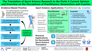 The Translation of Sport Science Research to the Field: A Current Opinion and Overview on the Perceptions of Practitioners, Researchers and Coaches