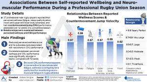 Associatons Between Self-Reported Well-being and Neuromuscular Performance During a Professional Rugby Union Season
