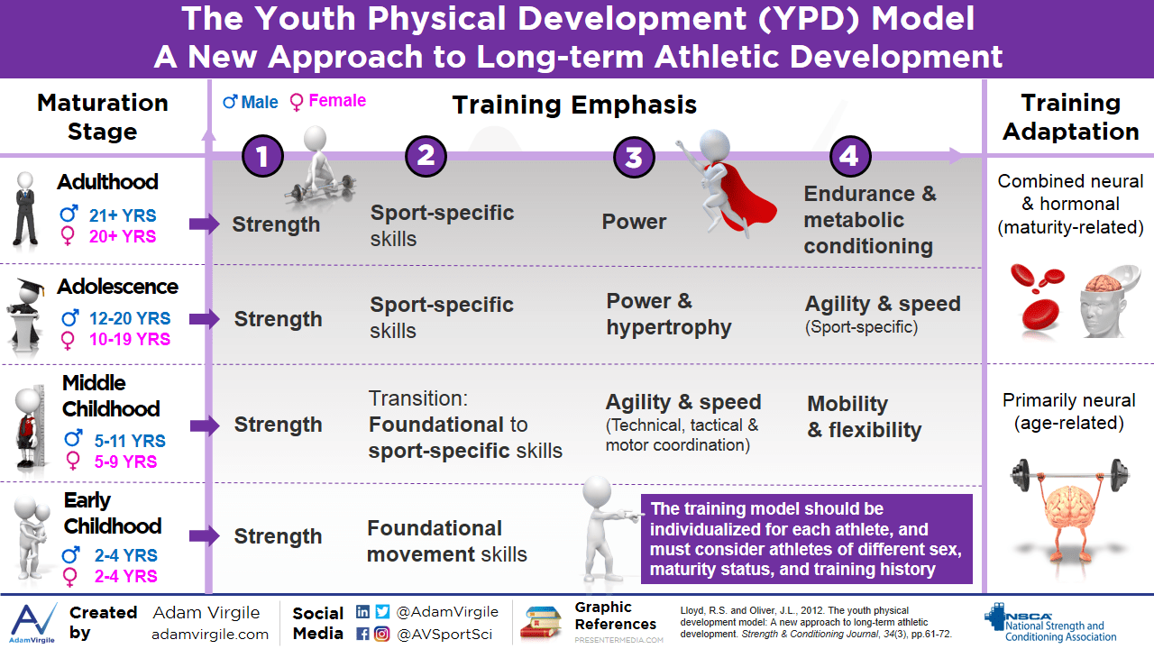 The Youth Physical Development Model: A New Approach to Long-Term Athletic Development