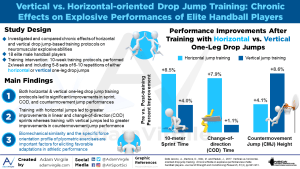 Vertical- vs. Horizontal-Oriented Drop Jump Training: Chronic Effects on Explosive Performances of Elite Handball Players