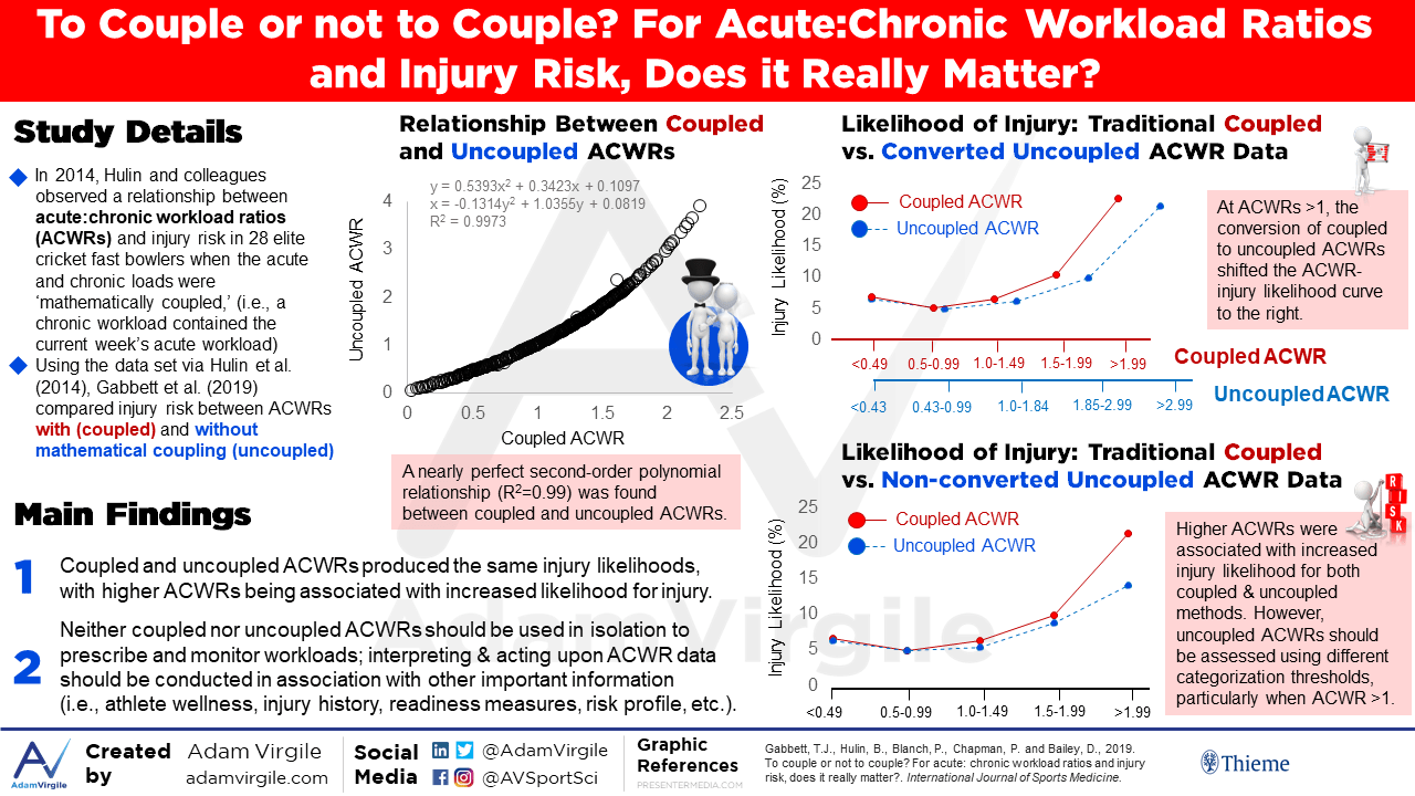 To Couple or not to Couple? For Acute:Chronic Workload Ratios and Injury Risk, Does it Really Matter?