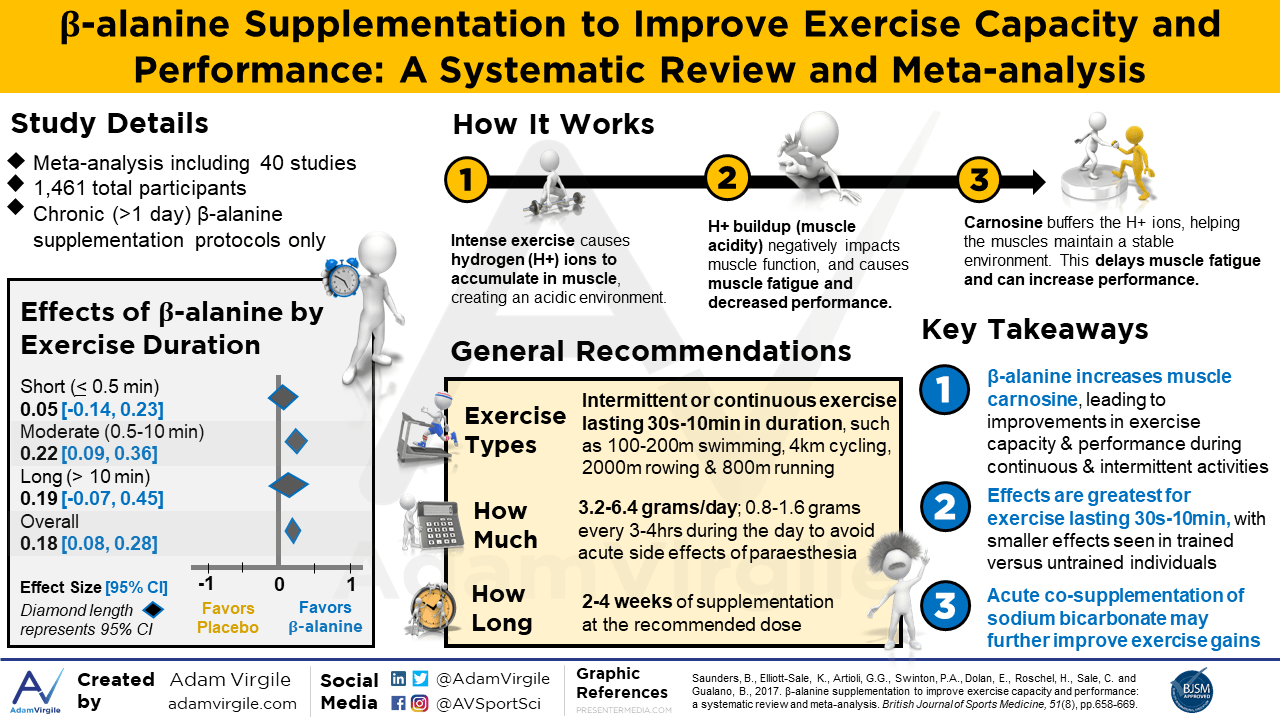Beta-alanine supplementation to improve exercise capacity and performance: a systematic review and meta-analysis