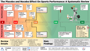 The Placebo and Nocebo Effect On Sports Performance: A Systematic Review