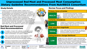 Unprocessed Red Meat and Processed Meat Consumption: Dietary Guideline Recommendations From the Nutritional Recommendations (NutriRECS) Consortium