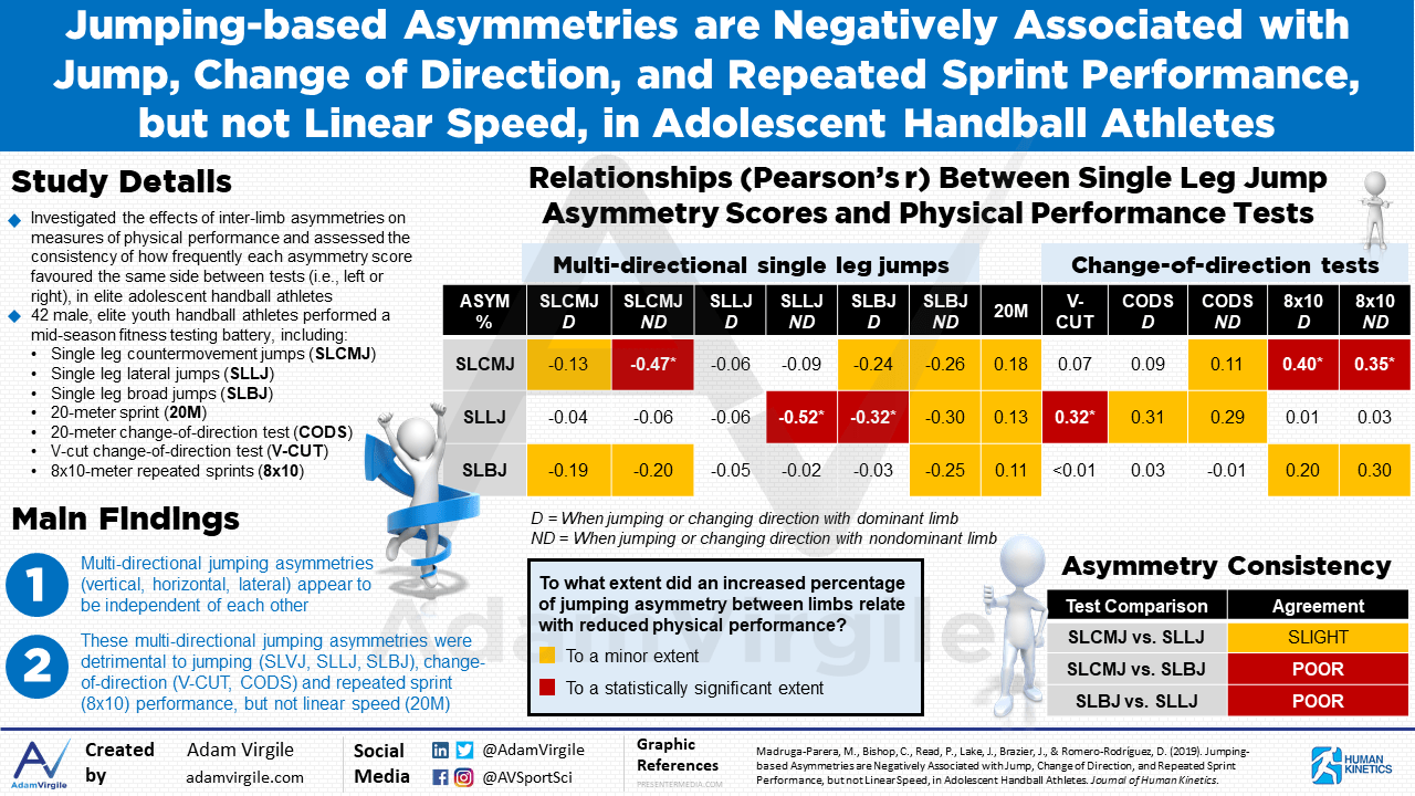 Jumping-based Asymmetries are Negatively Associated with Jump, Change of Direction, and Repeated Sprint Performance, but not Linear Speed