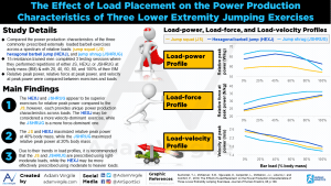 The Effect of Load Placement on the Power Production Characteristics of Three Lower Extremity Jumping Exercises
