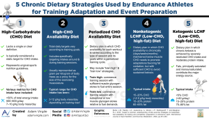 5 Chronic Dietary Strategies Used by Endurance Athletes for Training Adaptation and Event Preparation