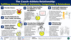 The Coach-Athlete Relationship: Fulfilling Athletes' Needs of Autonomy, Competence, and Relatedness