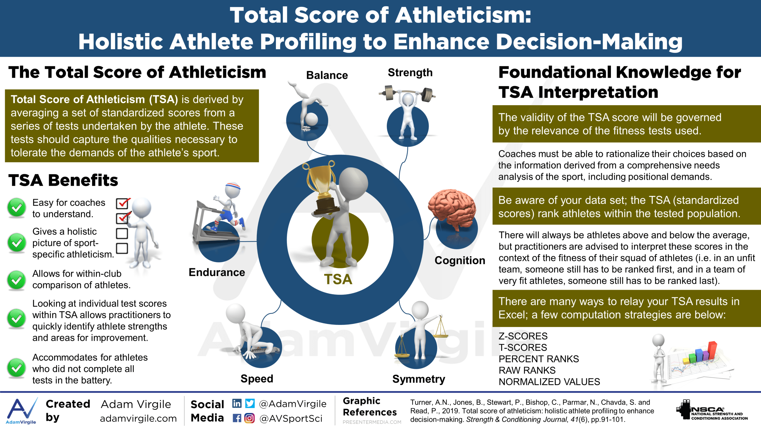 Total Score of Athleticism: Holistic Athlete Profiling to Enhance Decision-Making