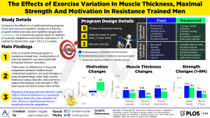 The Effects of Exercise Variation in Muscle Thickness, Maximal Strength and Motivation in Resistance-trained Men