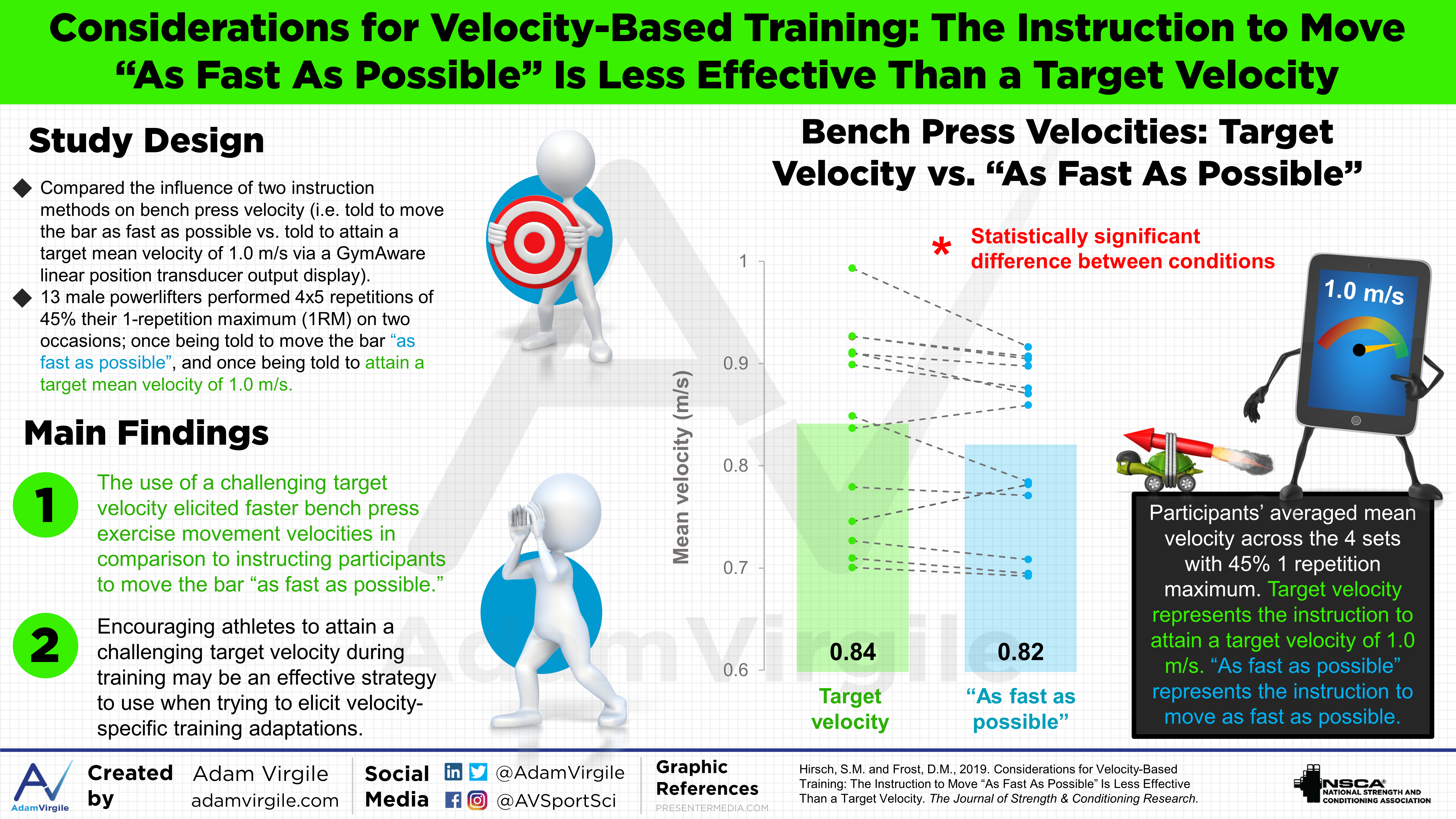 "Considerations for Velocity-Based Training: The Instruction to Move ""As Fast As Possible"" is Less Effective Than a Target Velocity"