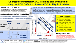 Change-of-Direction (COD) Training and Evaluation: Using the COD Deficit to Assess COD Ability in Athletes