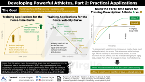 Developing Powerful Athletes, Part 2: Practical Applications