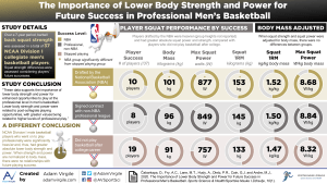 The Importance of Lower Body Strength and Power for Future Success in Professional Men's Basketball