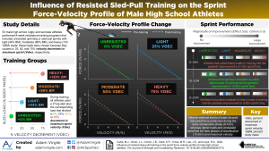 Influence of Resisted Sled-pull Training on the Sprint Force-velocity Profile of Male High School Athletes
