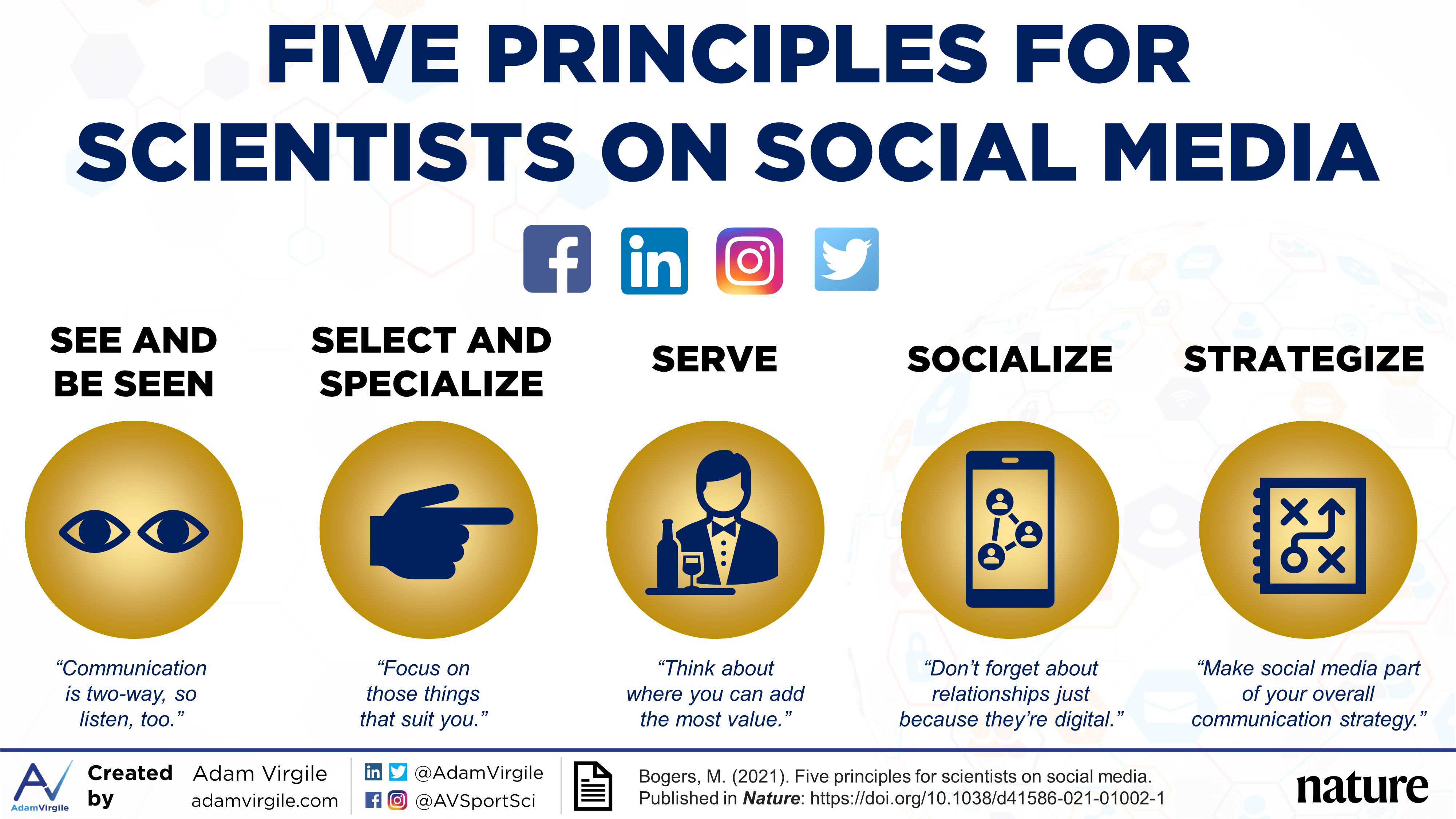 Five Principles for Scientists on Social Media