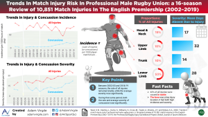 Trends in match injury risk in professional male rugby union: a 16-season review of 10 851 match injuries in the English Premiership (2002–2019): the Professional Rugby Injury Surveillance Project