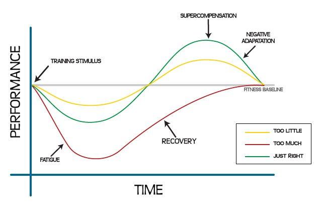 Goldilocks principle to Supercompensation