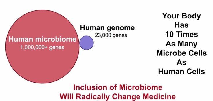 Humane vs Microbiome Genes