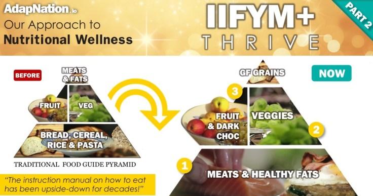 IIFYM+ Thrive - Pyramid - Instagram - P2 (FB Narrow)