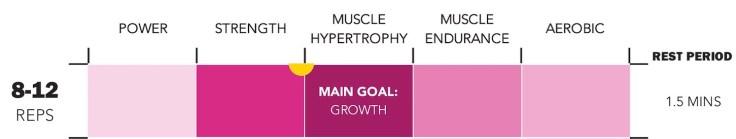 Training Modalities - Rep Ranges - Hypertrophy