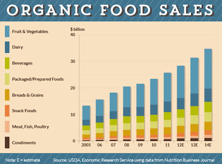 Organic Market Growth